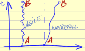 Agile-vs-waterfall2